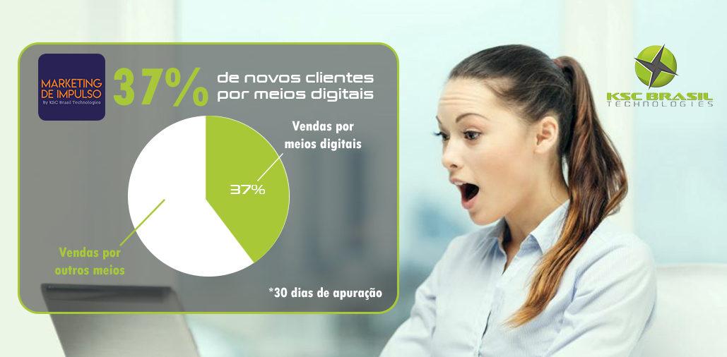 37% de novos clientes com o Marketing de Impulso
