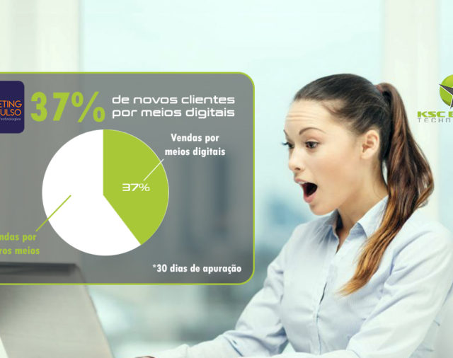 37% de novos clientes com o Marketing de Impulso